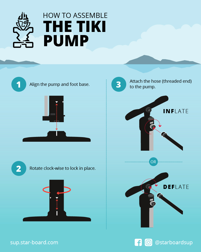 How To Assemble The Tiki Pump by Starboard Inflatable Paddle Board