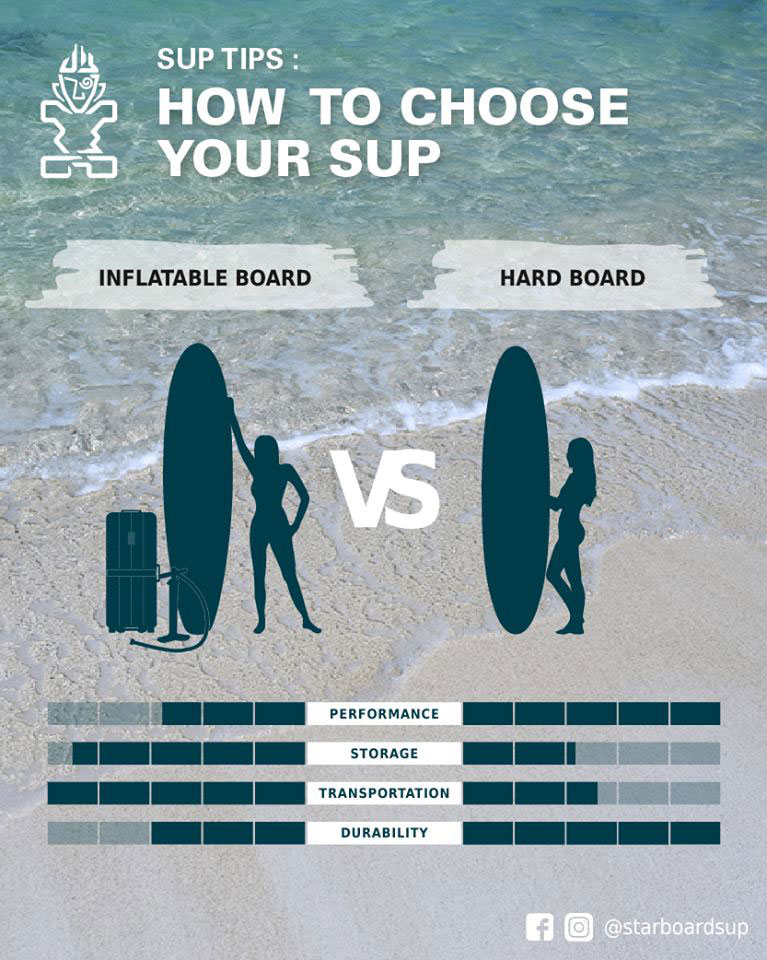 Inflatable vs Hard Paddle Board - How To Choose Your SUP - Starboard