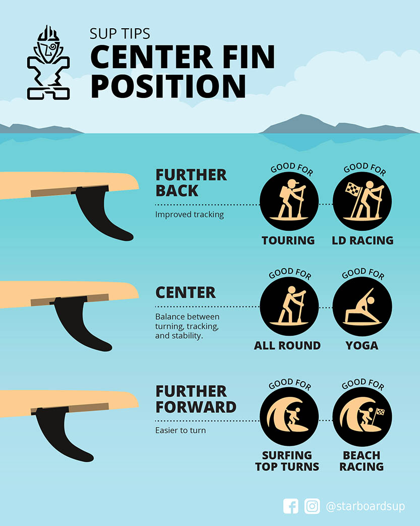 SUP Tips: Center Fin Position For Paddle Board - Starboard SUP Paddle Board