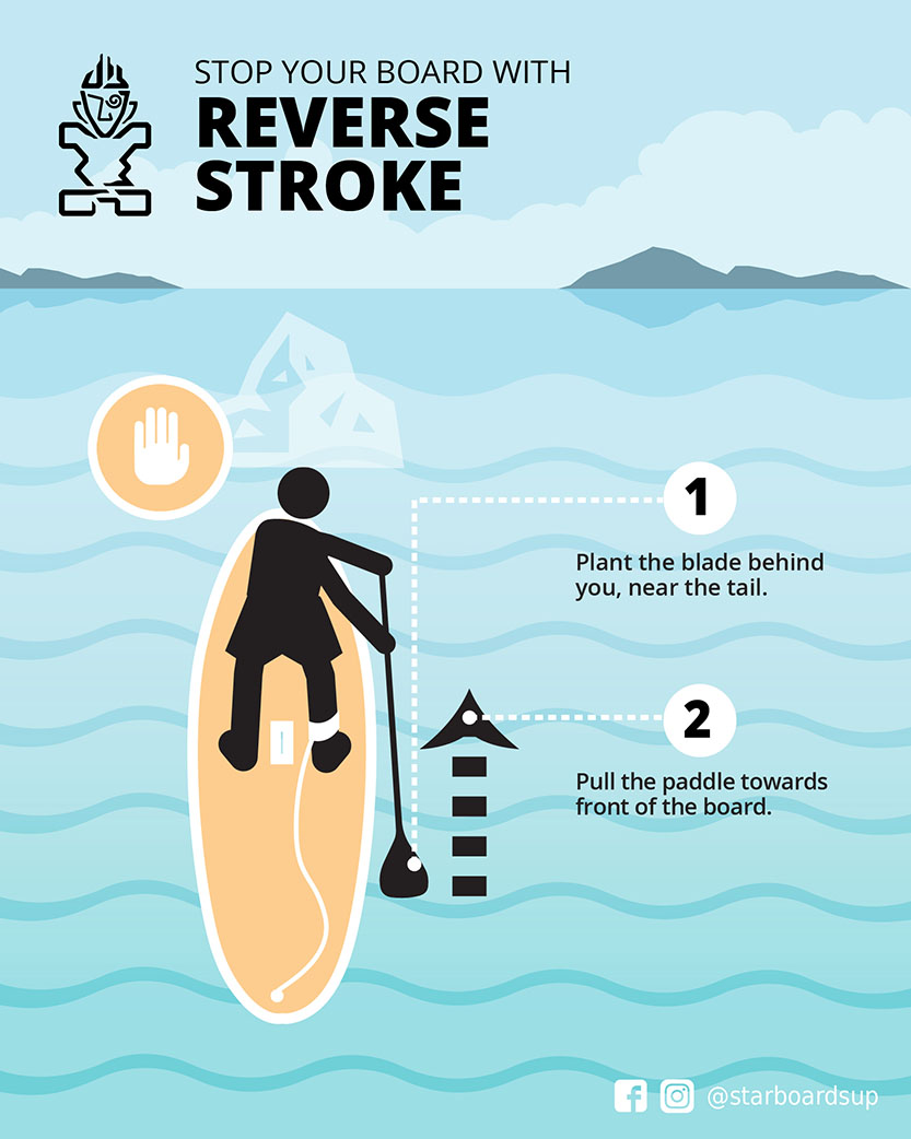 SUP Tips: Use Reverse Stroke To Stop Your Paddle Board