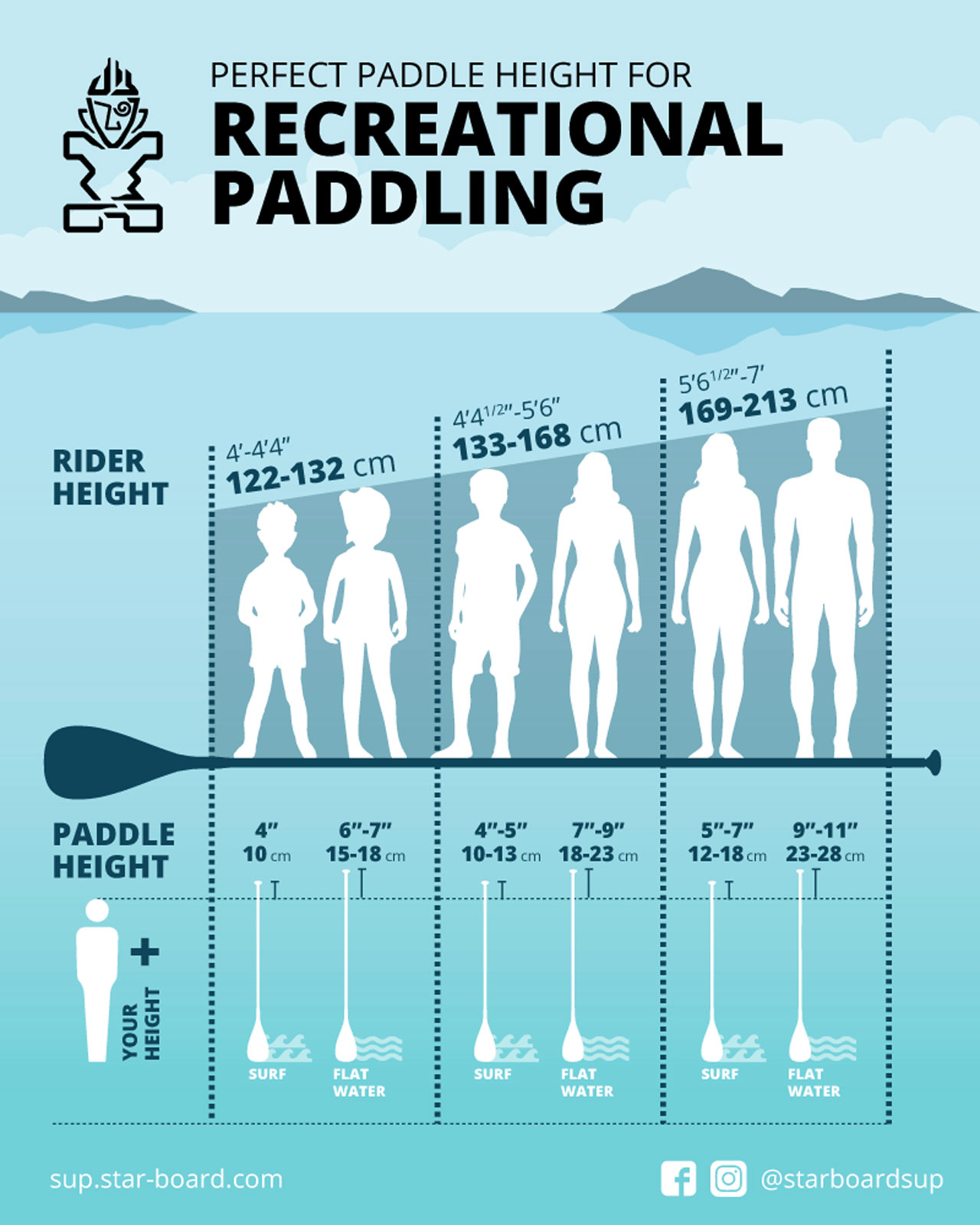 Paddle Setup Chart How To Set SUP Paddle Height for Recreational Paddling - Starboard